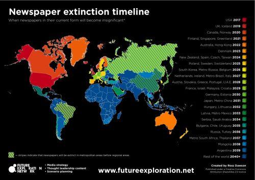 Timeline Extinção do Jornal Impresso versão reduzida